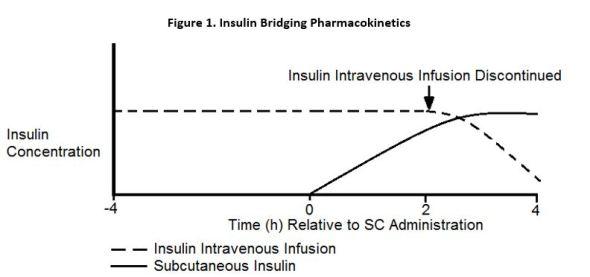 sub q insulin figure 1
